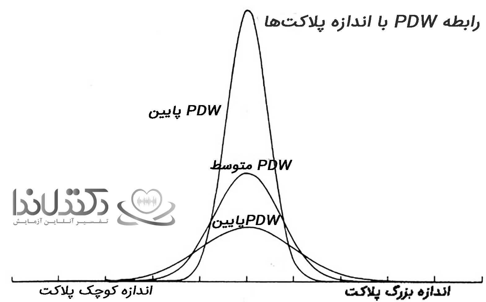 pdw-آزمایش